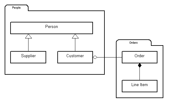 Overview of uml class diagrams ccuart Images